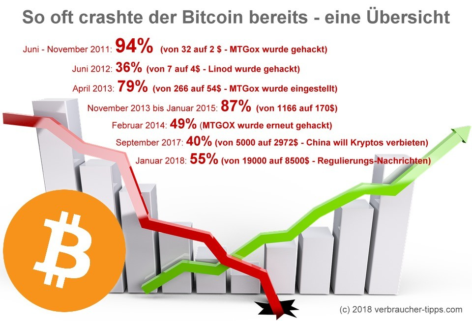 Bitcoin Crash historisch