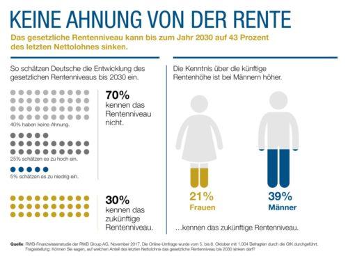 RWB-Finanzwissenstudie: Deutsche schätzen zukünftiges Rentenniveau falsch ein