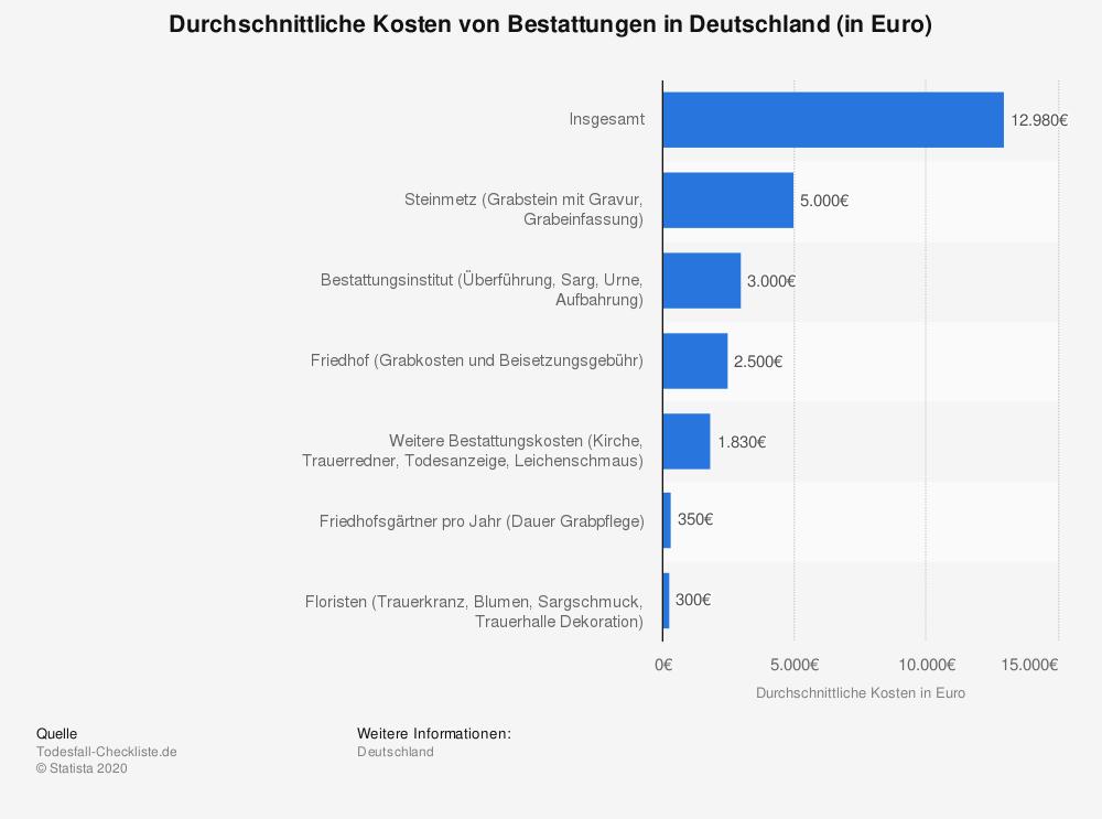 Durchschnittliche Kosten von Bestattungen in Deutschland