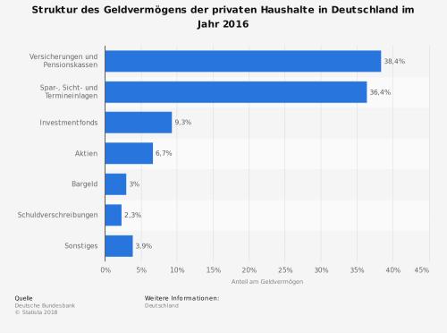statistic_id153566_struktur-des-geldvermoegens-der-privaten-haushalte-in-deutschland-2016