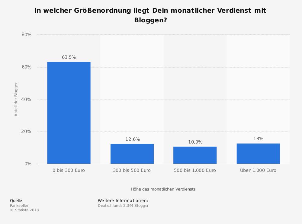 Wieviel Geld verdienen Blogger in Deutschland?